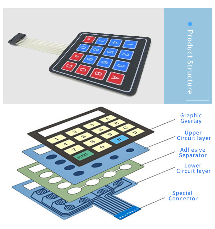 Membrane switch Structure